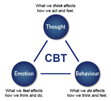 effects of cognitive behavioral therapy Psychological bulletin the effects of cognitive behavioral therapy as an anti-depressive treatment is falling: a meta-analysis tom j johnsen and oddgeir friborg.